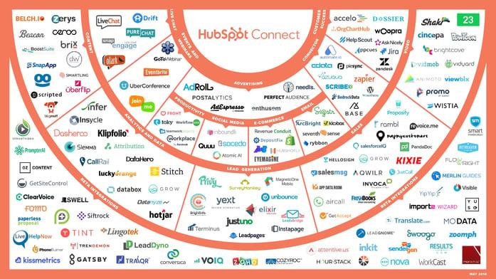 150 aplicaciones para hacer crecer tu negocio con HubSpot