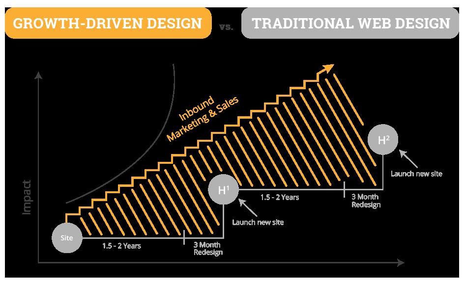 Growth Driven Design de HubSpot