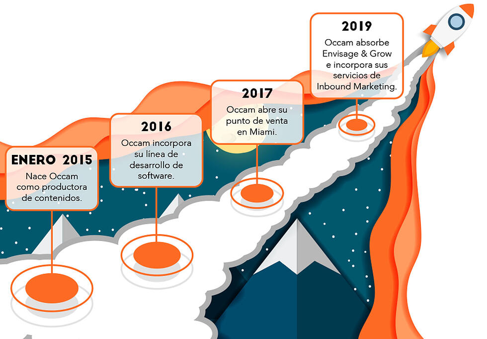 historia Occam Agencia inbound marketing madrid